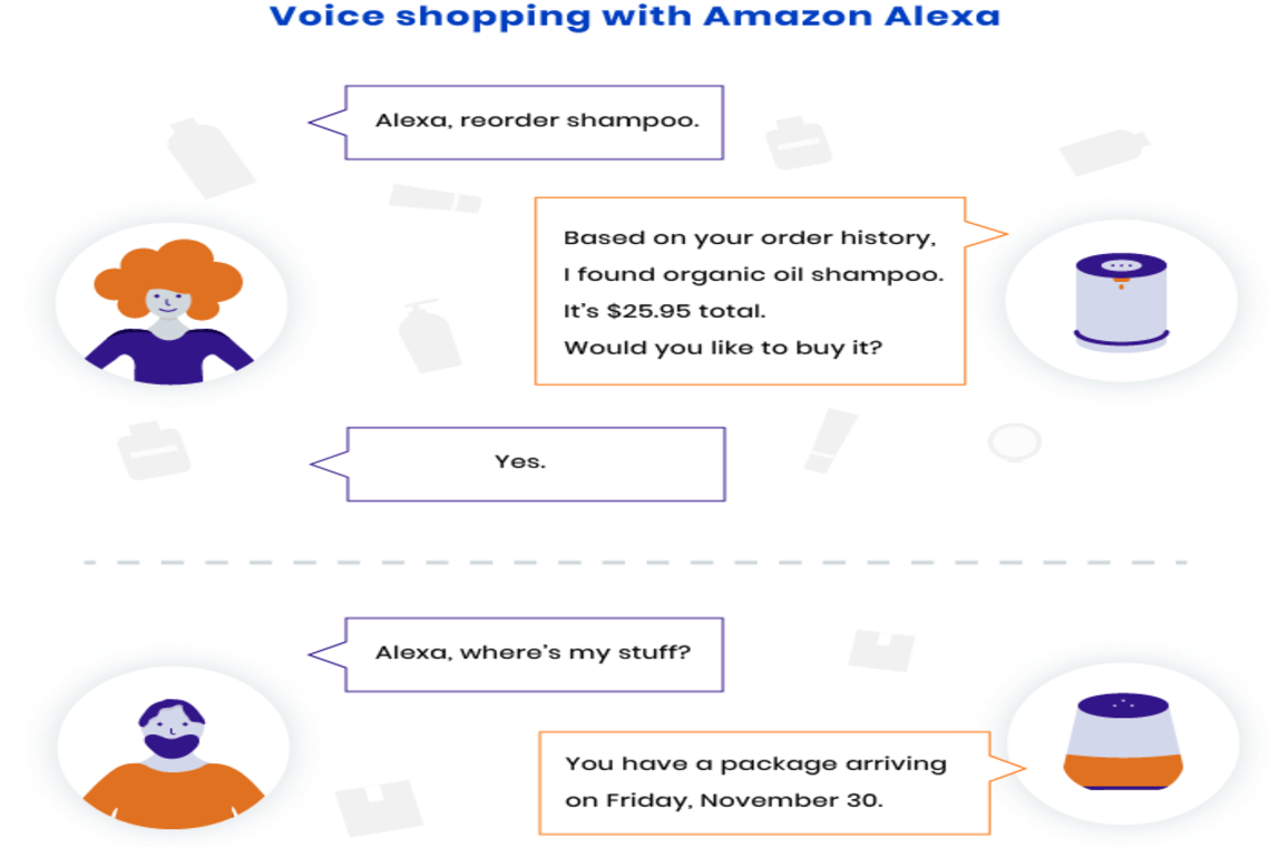 Why Voice Commerce is the Next Big Thing